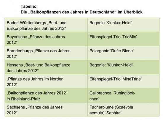 Tabelle_Pfanze des Jahres 2012