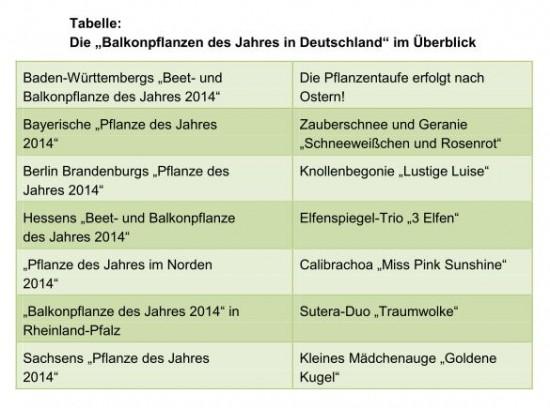 Tabelle_Balkonpflanzen des Jahres_2014