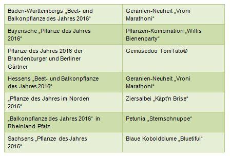 """Sechs """"Pflanzen des Jahres 2016"""" warten auf ihren großen Auftritt"""