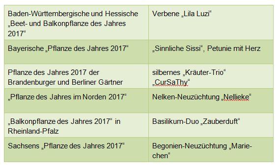 Praktisch Lecker Schön Die Sechs Pflanzen Des Jahres 2017